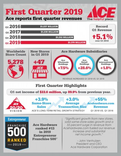 Miraculous Ace Hardware Reports First Quarter 2019 Results Evergreenethics Interior Chair Design Evergreenethicsorg