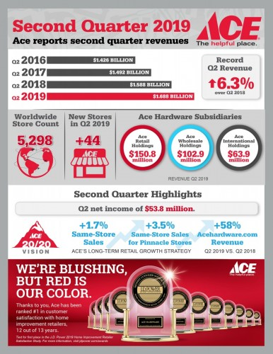 Ace Hardware Reports Second Quarter 2019 Results