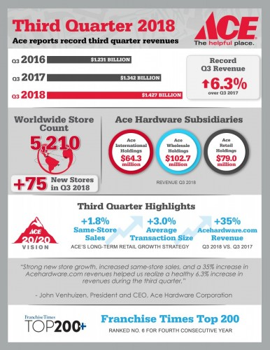 Ace Hardware Reports Third Quarter 2018 Results