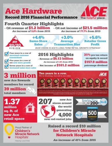 Ace Hardware Reports Record 2016 Revenues Profits And Patronage