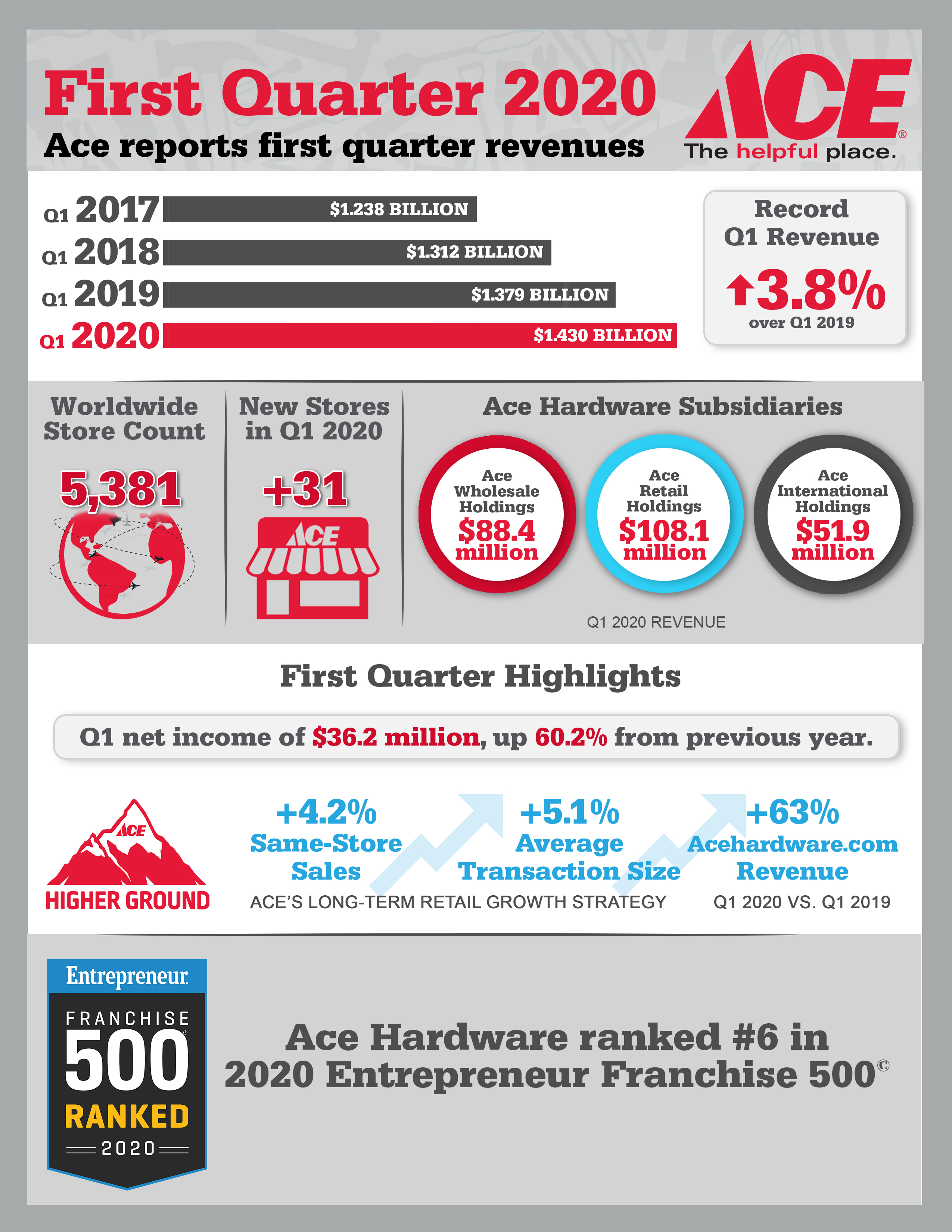 Ace Hardware Reports Record First Quarter 2020 Results