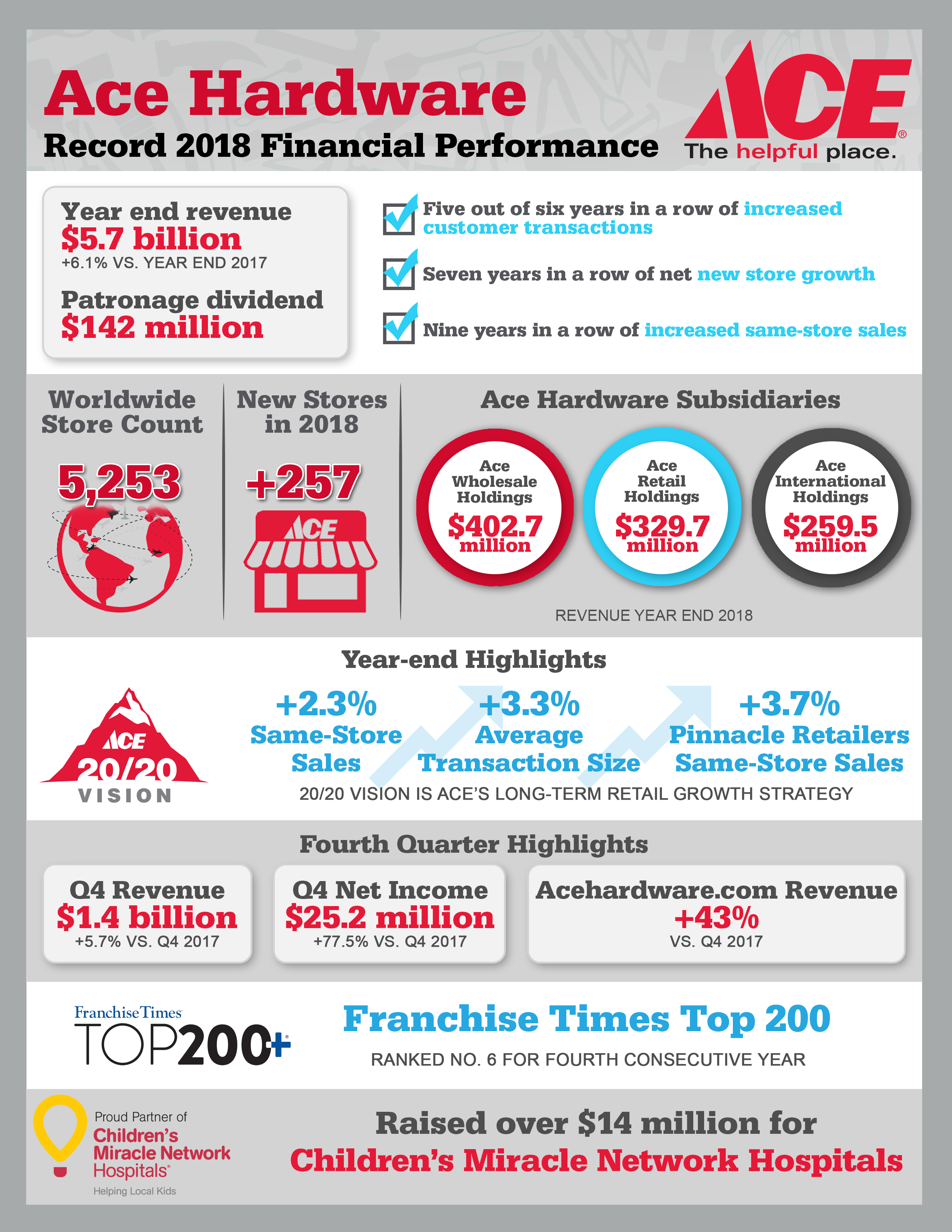Ace Hardware Reports Fourth Quarter and Full Year 2018 Results