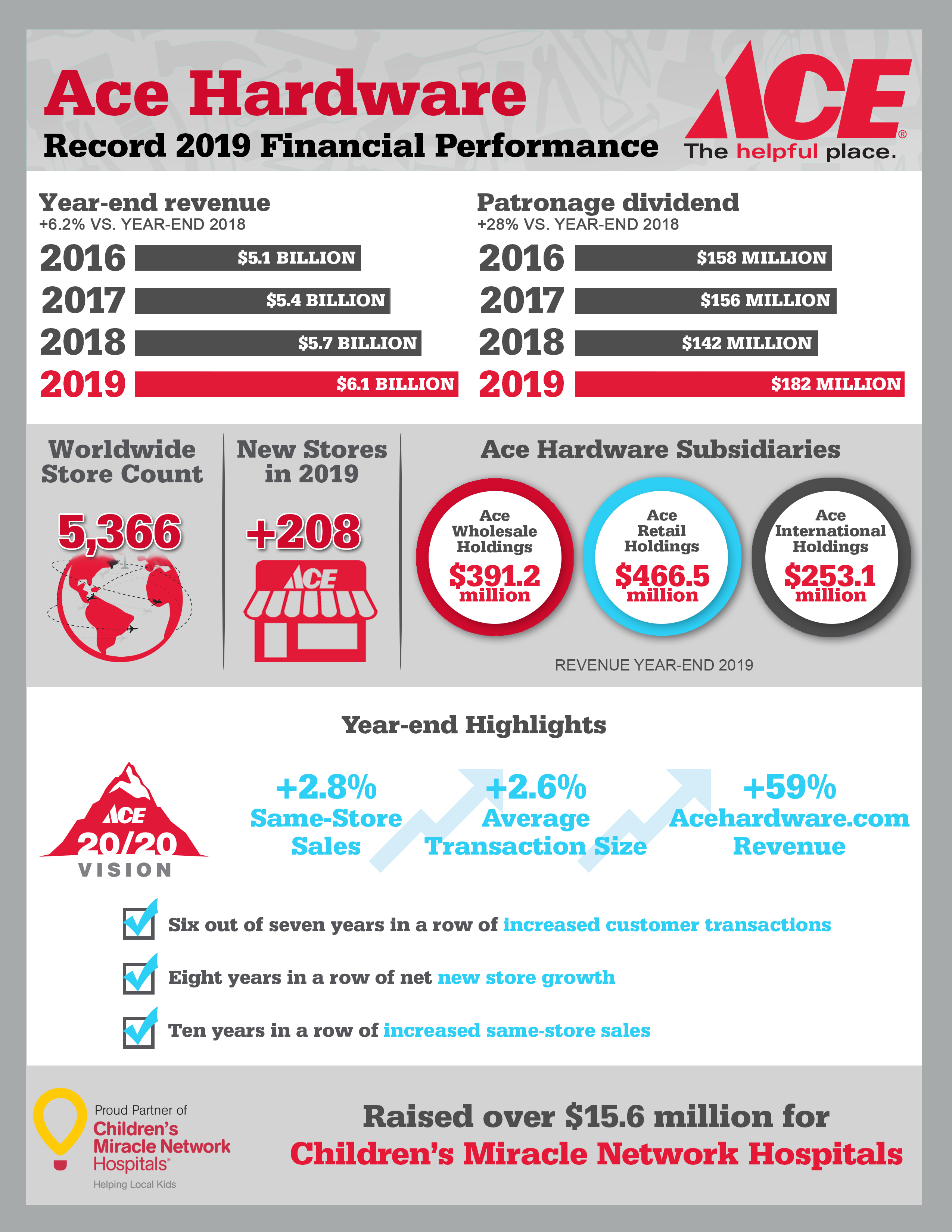Ace Hardware Reports Fourth Quarter And Full Year 2019 Results